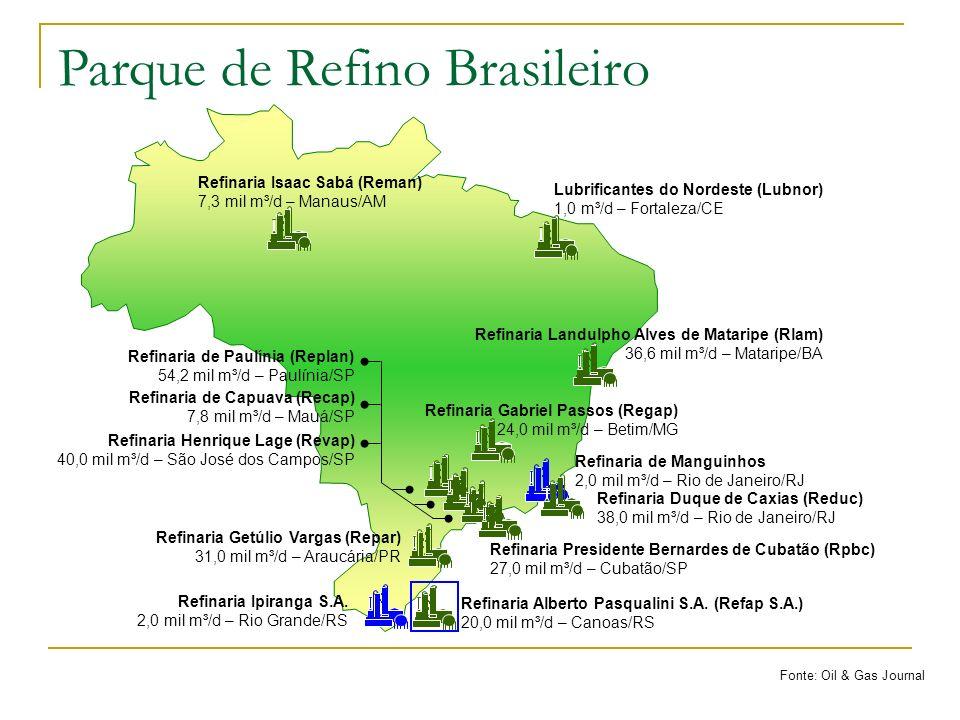 Perfil do Petróleo Produzido = Perfil do Consumo SITUAÇÃO IDEAL SITUAÇÃO ATUAL Perfil do Petróleo Produzido Perfil do Consumo Fonte: GUEDES, 2004 Importações: 13 milhões m 3 Derivados – Mercado Brasileiro