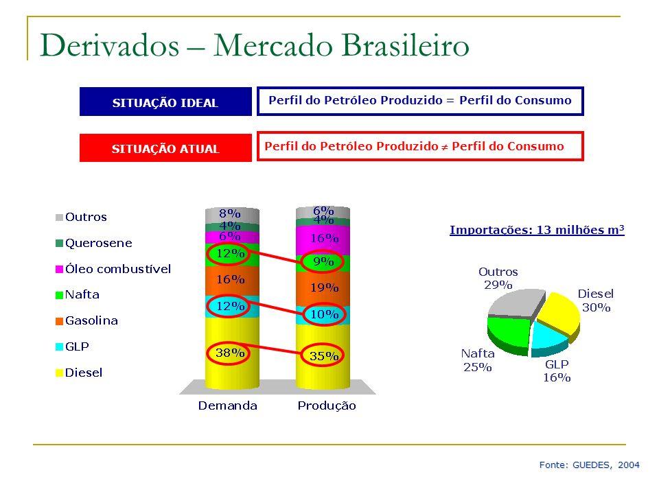 Perfil do Petróleo Produzido = Perfil do Consumo SITUAÇÃO IDEAL SITUAÇÃO ATUAL Perfil do Petróleo Produzido Perfil do Consumo Fonte: GUEDES, 2004 Impo