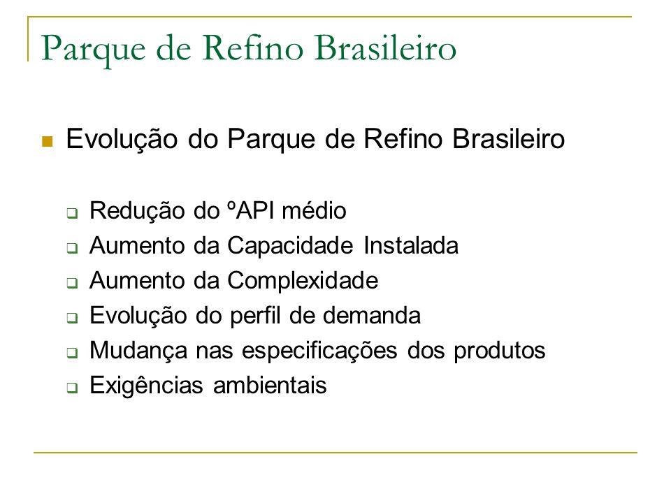Parque de Refino Brasileiro Evolução do Parque de Refino Brasileiro Redução do ºAPI médio Aumento da Capacidade Instalada Aumento da Complexidade Evol