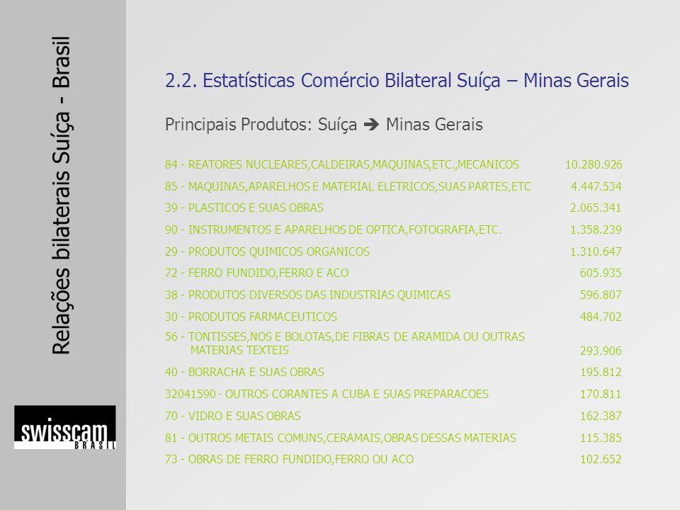 Relações bilaterais Suíça - Brasil Principais Produtos: Suíça Minas Gerais 2.2. Estatísticas Comércio Bilateral Suíça – Minas Gerais 84 - REATORES NUC