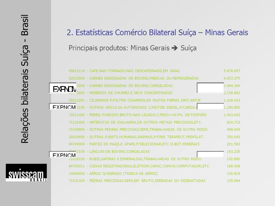 Relações bilaterais Suíça - Brasil Principais produtos: Minas Gerais Suíça 2. Estatísticas Comércio Bilateral Suíça – Minas Gerais 09011110 - CAFE NAO