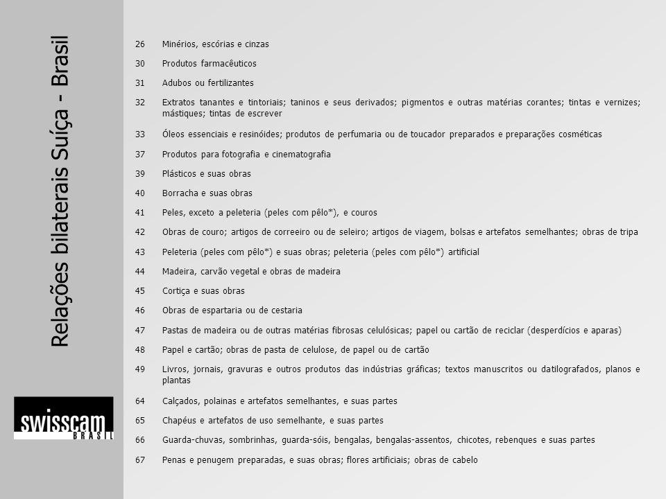 Relações bilaterais Suíça - Brasil 26Minérios, escórias e cinzas 30Produtos farmacêuticos 31Adubos ou fertilizantes 32Extratos tanantes e tintoriais;