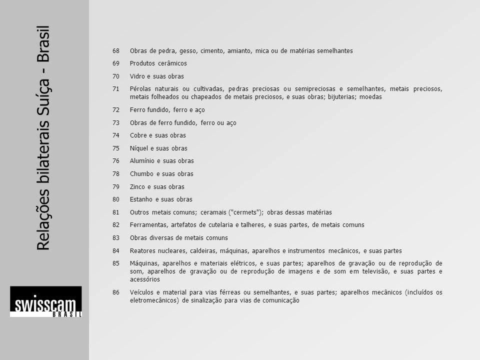Relações bilaterais Suíça - Brasil 68Obras de pedra, gesso, cimento, amianto, mica ou de matérias semelhantes 69Produtos cerâmicos 70Vidro e suas obra