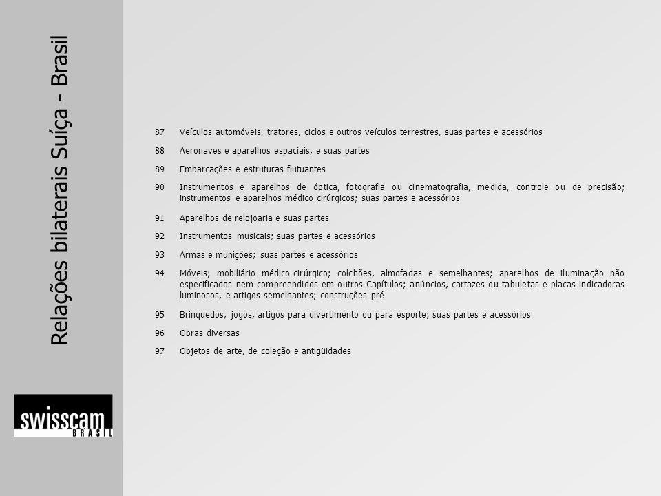 Relações bilaterais Suíça - Brasil 87Veículos automóveis, tratores, ciclos e outros veículos terrestres, suas partes e acessórios 88Aeronaves e aparel
