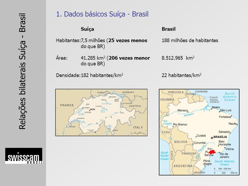 Relações bilaterais Suíça - Brasil Brasil português Presidencialismo São Paulo: 8 mi habitantes Brasília: 2,3 mi habitantes 1 Real = 0,588 francos suíços USD 619,7 bi (2005) USD 3.300 (2005) 2,3% (2005) USD 115,1 bilhões +19%(2005) USD 78,02 bilhões +24%(2005) 5,7% (IPCA - 2005) 13,67% (Selic) Ibovespa + 46% (em US$ +76%) + 74% (+129%) + 31% (+31%) Suíça Idiomas oficiais:alemão 63,7%, francês 20,4%, italiano 6,5%, romanche 0,5% Governo: Parlamentarismo Maior cidade: Zurique: 336.800 habitantes Capital: Berna: 123.200 habitantes Moeda: 1 Franco Suíço = 1,70 Reais GDP Nominal: USD 367 bi (2005) GDP per capita: USD 49.933 (2005) GDP crescimento: 1,9% (2005) Exportações: USD 148,6 bilhões (2005) Importações: USD 135,0 bilhões (2005) Inflação: 1,2% (2005) Juros: 1,0% (curto prazo) (2006) Índice de Ações: SMI 1 ano+ 35% 3 anos+ 81% 5 anos + 15%