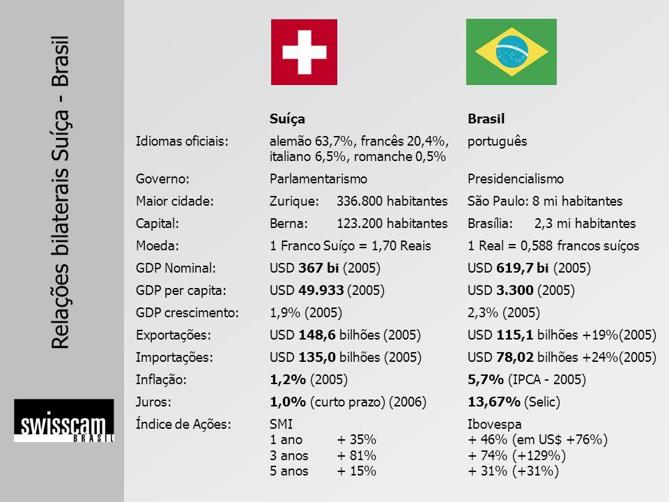 Relações bilaterais Suíça - Brasil Um dos maiores PIB per capita do mundo Economia próspera, estável e moderna Inflação e desemprego baixos – estabilidade no poder de compra Interessado em parcerias de longo prazo Empresas de vários tamanhos / Entre os 5 maiores exportadores de produtos e serviços per capita do mundo Porta de entrada para Europa Acordo assinado com a UE para liberalização comercial Impostos modestos (também impostos de importação) Franco Suíço é uma das moedas mais estáveis do mundo 4.