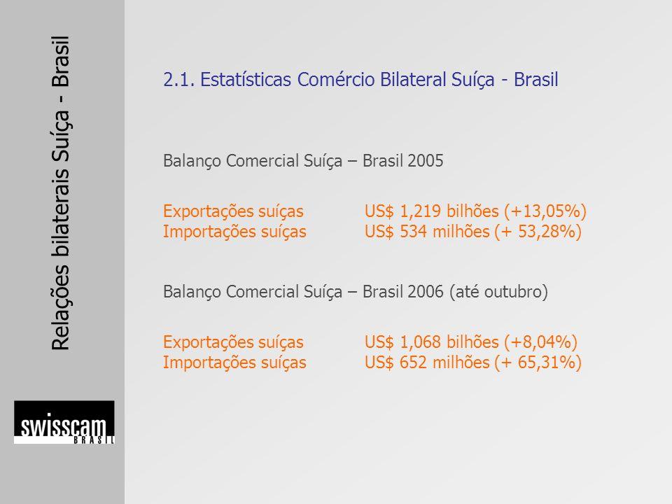 Relações bilaterais Suíça - Brasil Balanço Comercial Suíça – Brasil 2005 Exportações suíçasUS$ 1,219 bilhões (+13,05%) Importações suíçasUS$ 534 milhõ