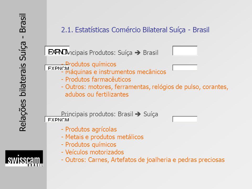 Relações bilaterais Suíça - Brasil Balanço Comercial Suíça – Minas Gerais 2005 Exportações suíçasUS$ 21,26 milhões (- 13,34%) Importações suíçasUS$ 38,37 milhões (+38,11%) Balanço Comercial Suíça – Minas Gerais 2006 (até outubro) Exportações suíçasUS$ 22,75 milhões (+32,74%) Importações suíçasUS$ 23,38 milhões (- 24,53%) 2.2.