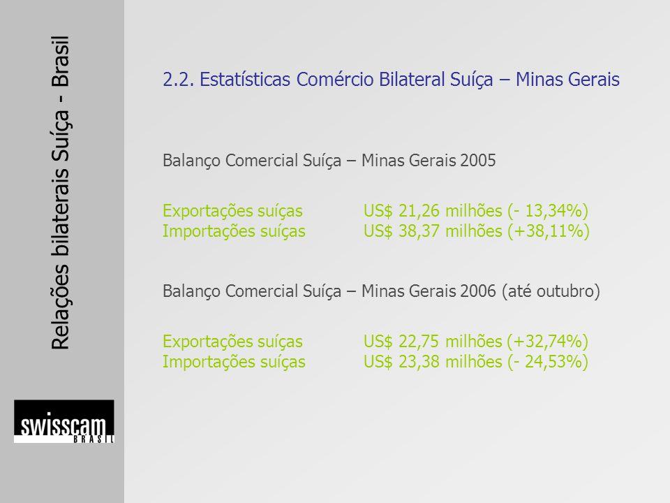 Relações bilaterais Suíça - Brasil Balanço Comercial Suíça – Minas Gerais 2005 Exportações suíçasUS$ 21,26 milhões (- 13,34%) Importações suíçasUS$ 38