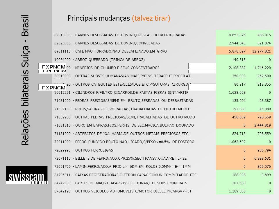 Relações bilaterais Suíça - Brasil 02013000 - CARNES DESOSSADAS DE BOVINO,FRESCAS OU REFRIGERADAS4.653.375488.015 02023000 - CARNES DESOSSADAS DE BOVI