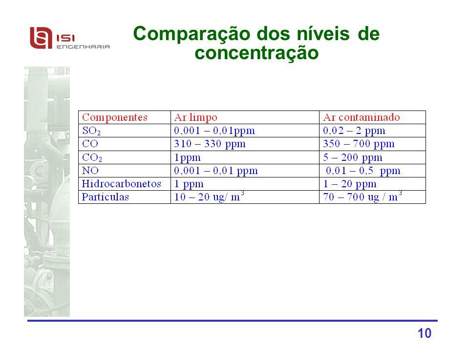 10 Comparação dos níveis de concentração