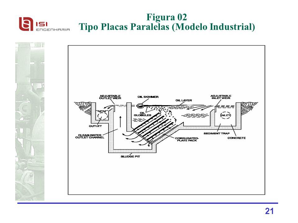 21 Figura 02 Tipo Placas Paralelas (Modelo Industrial)