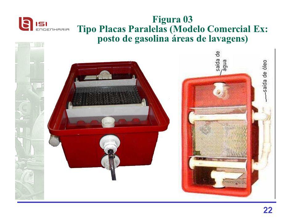22 Figura 03 Tipo Placas Paralelas (Modelo Comercial Ex: posto de gasolina áreas de lavagens)