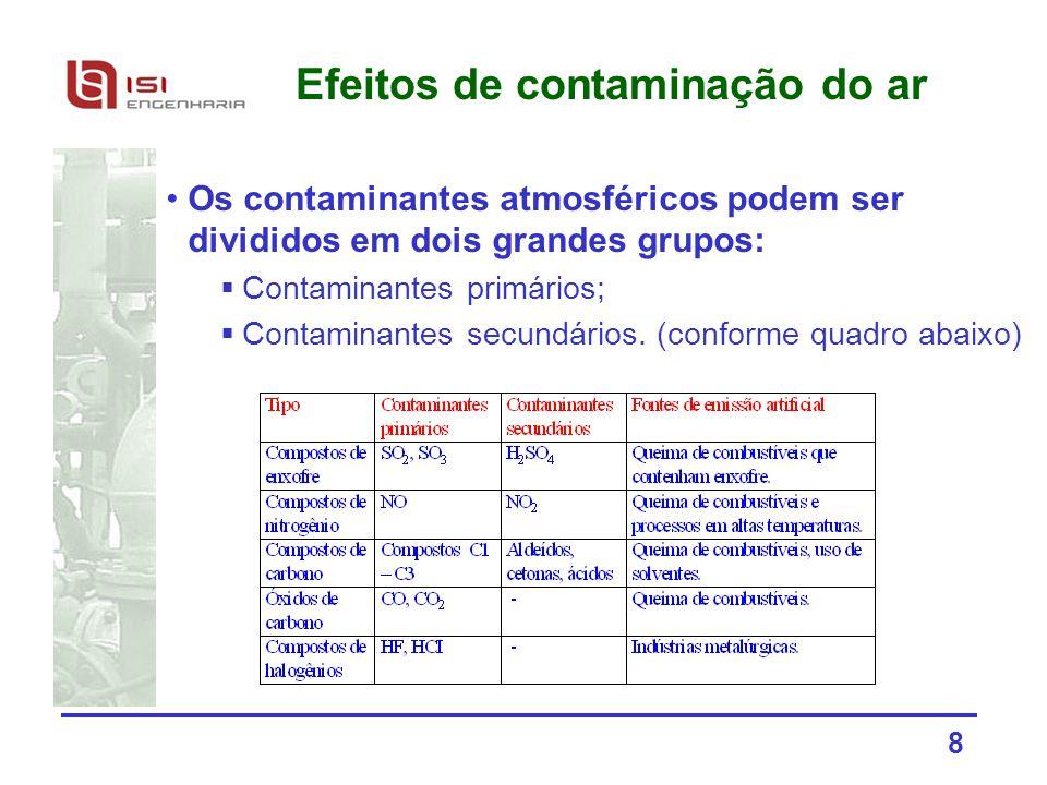 8 Efeitos de contaminação do ar Os contaminantes atmosféricos podem ser divididos em dois grandes grupos: Contaminantes primários; Contaminantes secun