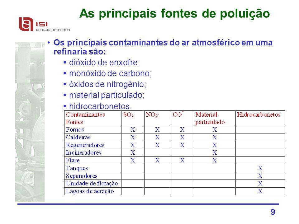 9 As principais fontes de poluição Os principais contaminantes do ar atmosférico em uma refinaria são: dióxido de enxofre; monóxido de carbono; óxidos