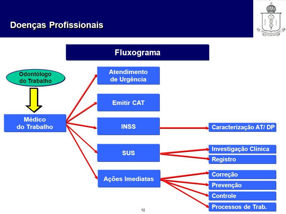 Doenças Profissionais 10 Fluxograma Atendimento de Urgência Emitir CAT INSS SUS Médico do Trabalho Caracterização AT/ DP Investigação Clínica Registro