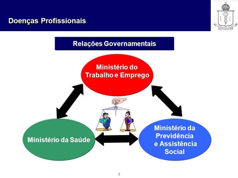 Doenças Profissionais 7 Relações Governamentais Ministério do Trabalho e Emprego Ministério da Previdência e Assistência Social Ministério da Saúde