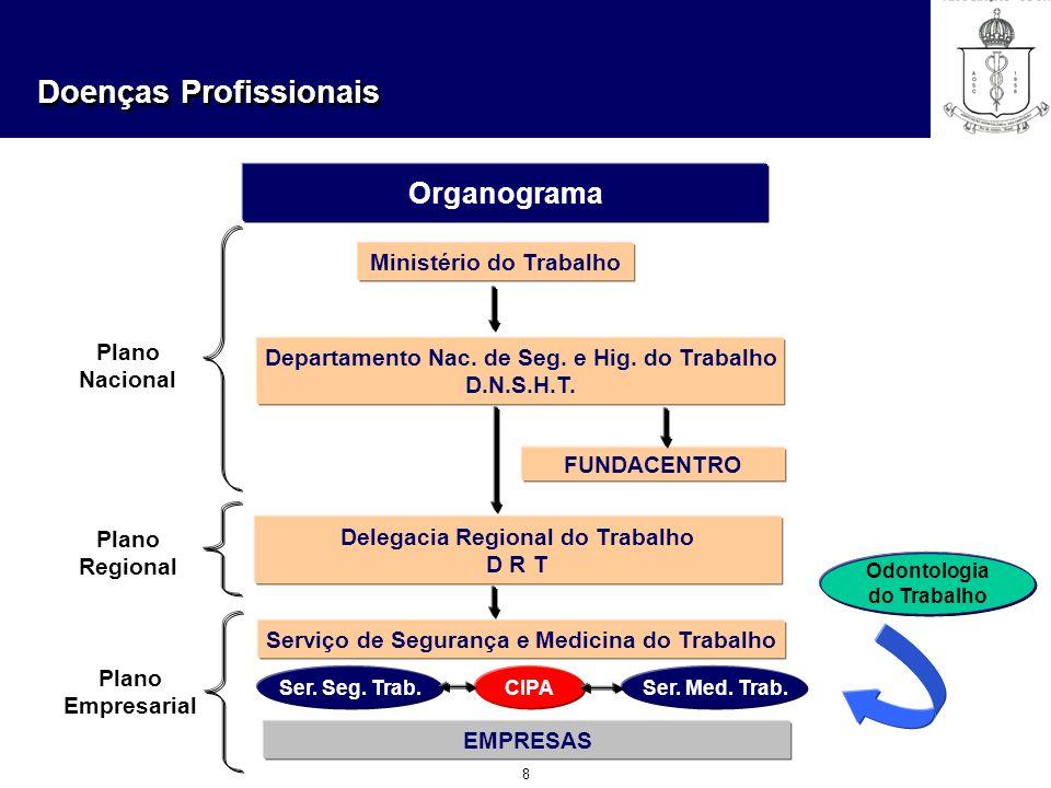 Doenças Profissionais 8 Organograma Odontologia do Trabalho Ministério do Trabalho Departamento Nac. de Seg. e Hig. do Trabalho D.N.S.H.T. FUNDACENTRO