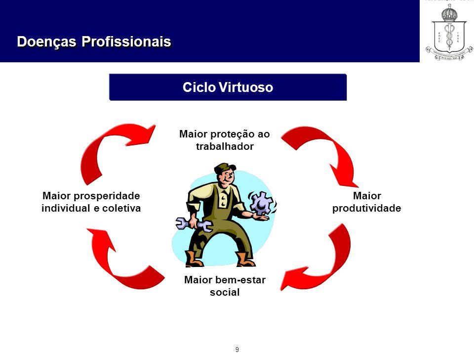 Doenças Profissionais 9 Ciclo Virtuoso Maior proteção ao trabalhador Maior bem-estar social Maior produtividade Maior prosperidade individual e coleti