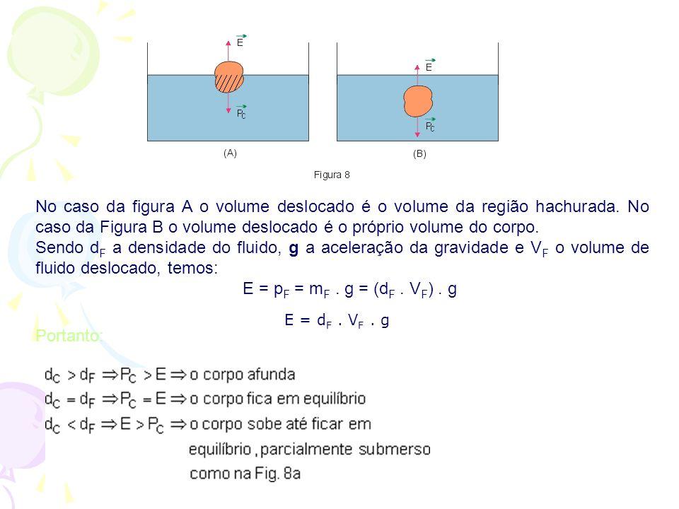 No caso da figura A o volume deslocado é o volume da região hachurada. No caso da Figura B o volume deslocado é o próprio volume do corpo. Sendo d F a