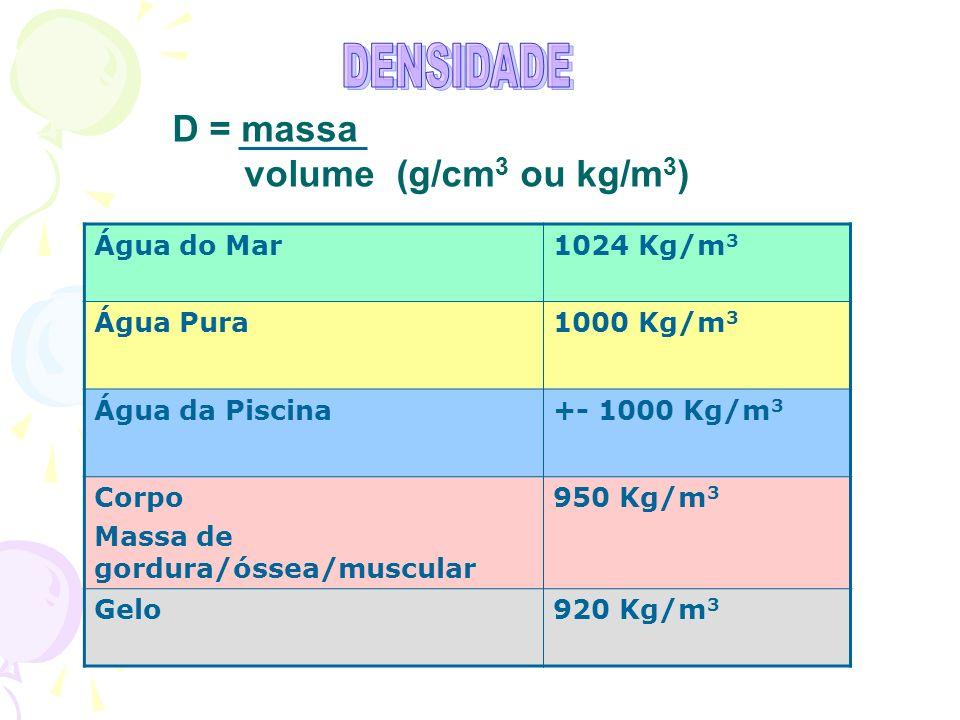 D = massa volume (g/cm 3 ou kg/m 3 ) Água do Mar1024 Kg/m 3 Água Pura1000 Kg/m 3 Água da Piscina+- 1000 Kg/m 3 Corpo Massa de gordura/óssea/muscular 950 Kg/m 3 Gelo920 Kg/m 3