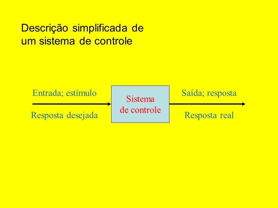 Descrição simplificada de um sistema de controle Entrada; estímulo Resposta desejada Sistema de controle Saída; resposta Resposta real