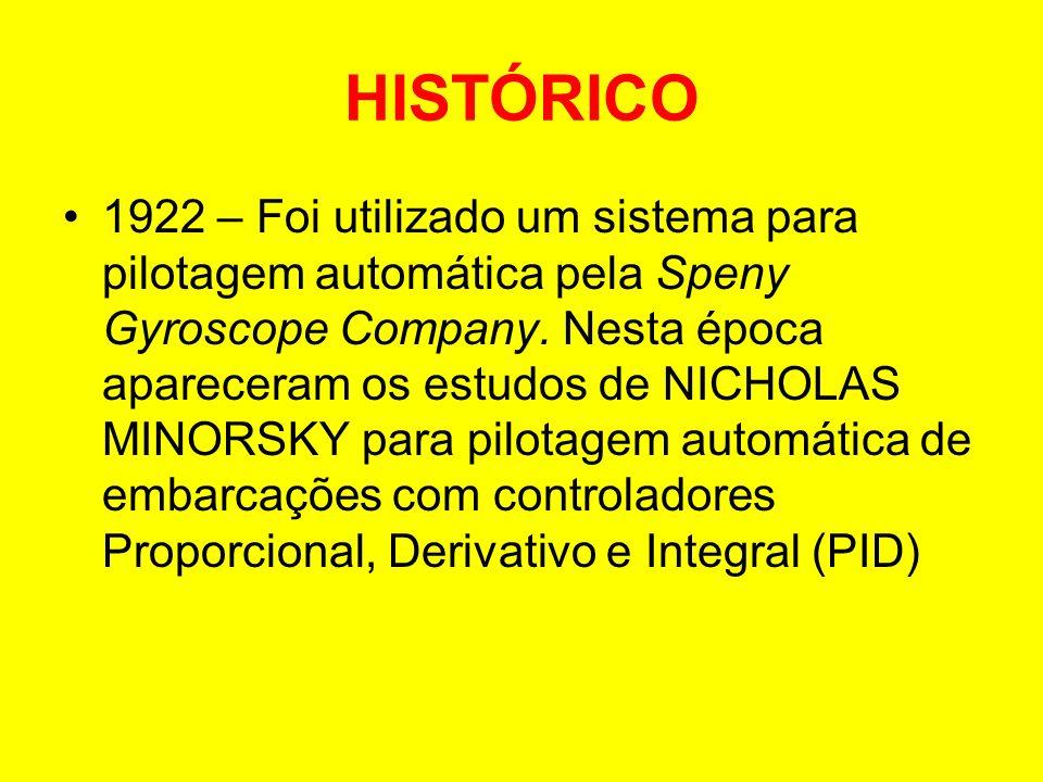 HISTÓRICO 1922 – Foi utilizado um sistema para pilotagem automática pela Speny Gyroscope Company. Nesta época apareceram os estudos de NICHOLAS MINORS