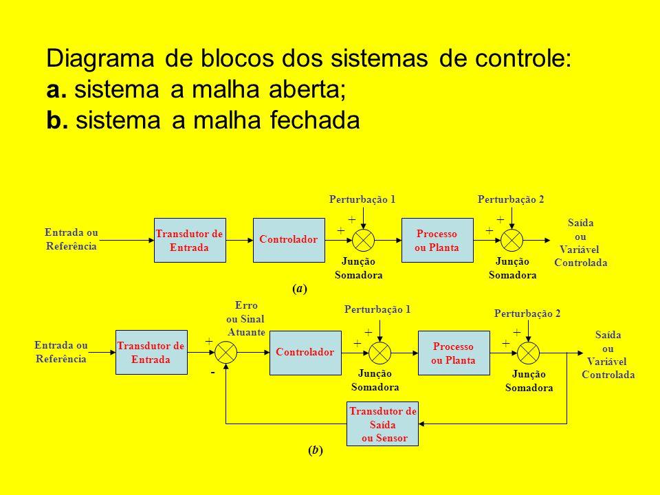 Transdutor de Entrada Entrada ou Referência Junção Somadora + + Processo ou Planta + + Junção Somadora Controlador Perturbação 1Perturbação 2 (a)(a) S