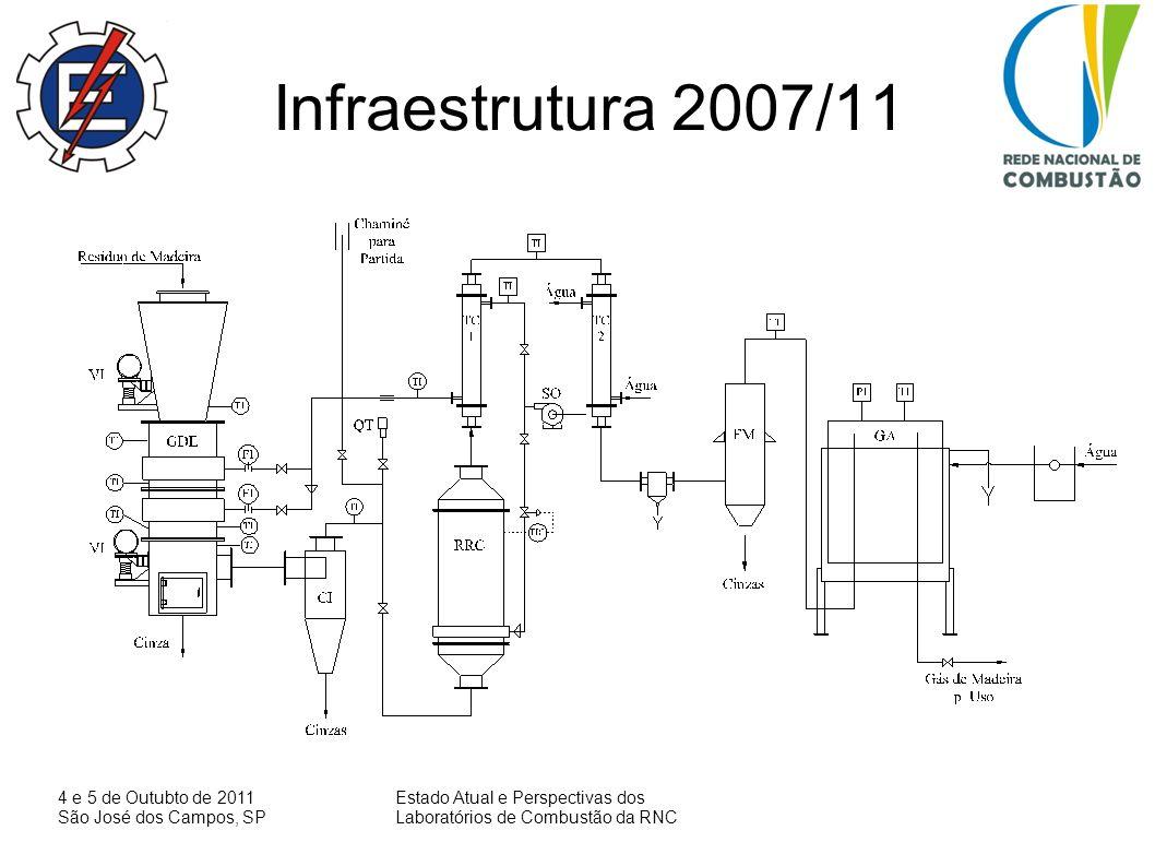 15 Gasifier cleaning system for coupling with the SOFC EquipamentoFunçãoTemperatura ( o C] Filtro de areiaRemover particulado150 Reator de leito fixo com dolomita / NiRemover alcatrão850 Lavador venturiRemover alcatrão, particulado150 Lavador sprayRemover HCl, SO 2 150 Reator de leito fixo com carvao ativadoRemover H2S, COS150 Filtro cerâmicoRemover particulado350 GASIFIER/SOFC CEMIG