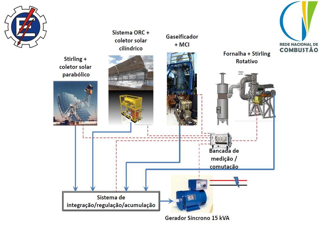 4 e 5 de Outubto de 2011 São José dos Campos, SP Estado Atual e Perspectivas dos Laboratórios de Combustão da RNC Infraestrutura 2012/2015 Sistema ORC em escala de laboratório.