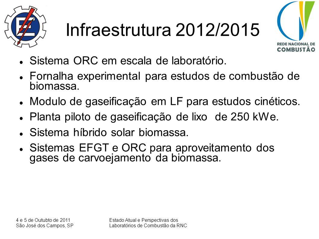 4 e 5 de Outubto de 2011 São José dos Campos, SP Estado Atual e Perspectivas dos Laboratórios de Combustão da RNC Principais resultados Programa Steam Boilers Calculations, SBC.