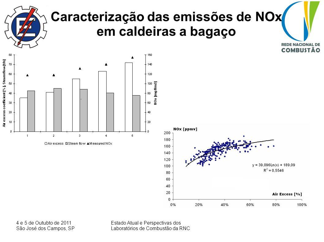 4 e 5 de Outubto de 2011 São José dos Campos, SP Estado Atual e Perspectivas dos Laboratórios de Combustão da RNC Caracterização das emissões de NOx e