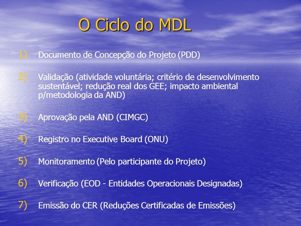 O Ciclo do MDL 1) 1) Documento de Concepção do Projeto (PDD) 2) 2) Validação (atividade voluntária; critério de desenvolvimento sustentável; redução r