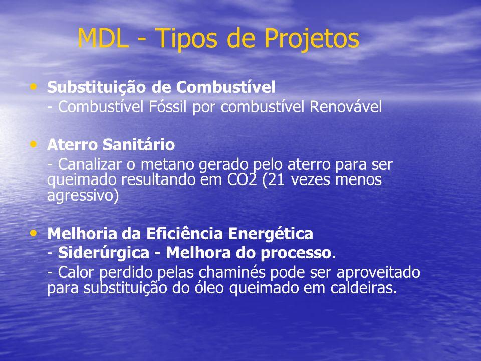 MDL - Tipos de Projetos Substituição de Combustível - Combustível Fóssil por combustível Renovável Aterro Sanitário - Canalizar o metano gerado pelo a