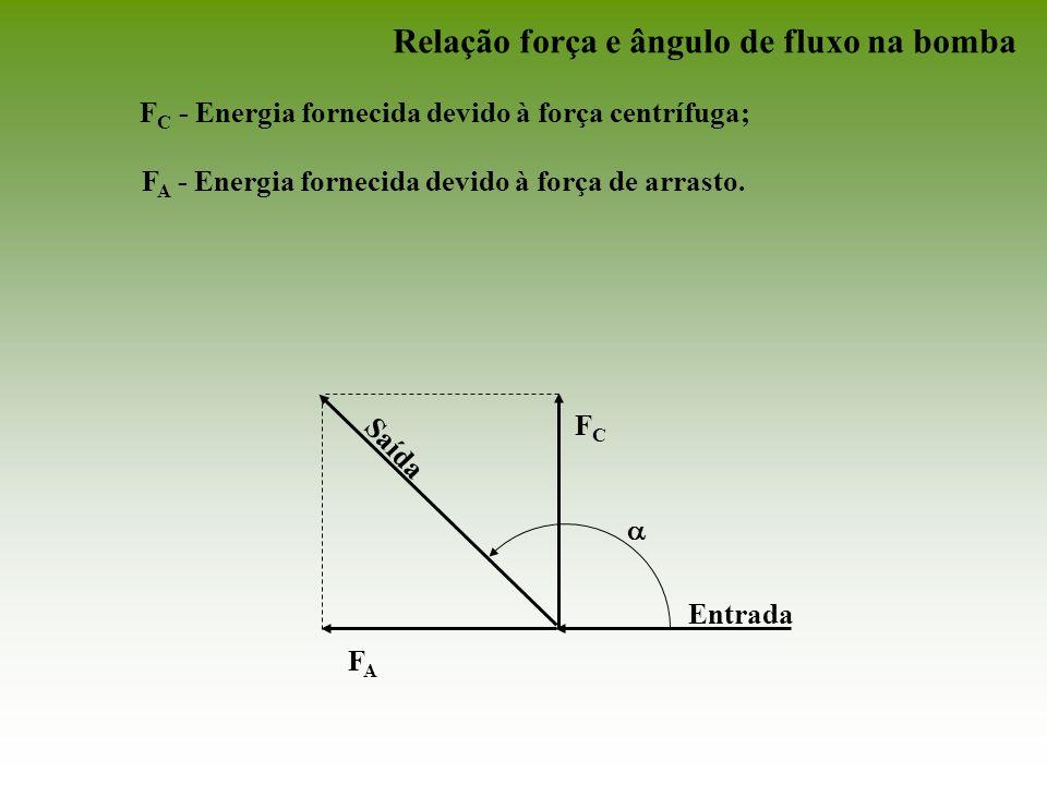 FCFC FAFA Entrada Saída F C - Energia fornecida devido à força centrífuga; F A - Energia fornecida devido à força de arrasto. Relação força e ângulo d
