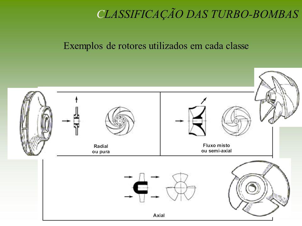 CLASSIFICAÇÃO DAS TURBO-BOMBAS Exemplos de rotores utilizados em cada classe