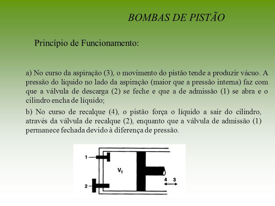 BOMBAS DE PISTÃO Princípio de Funcionamento: a) No curso da aspiração (3), o movimento do pistão tende a produzir vácuo. A pressão do líquido no lado