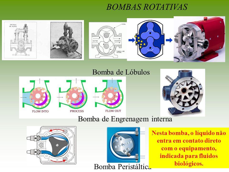 BOMBAS ROTATIVAS Bomba de Lóbulos Bomba de Engrenagem interna Bomba Peristáltica Nesta bomba, o líquido não entra em contato direto com o equipamento,