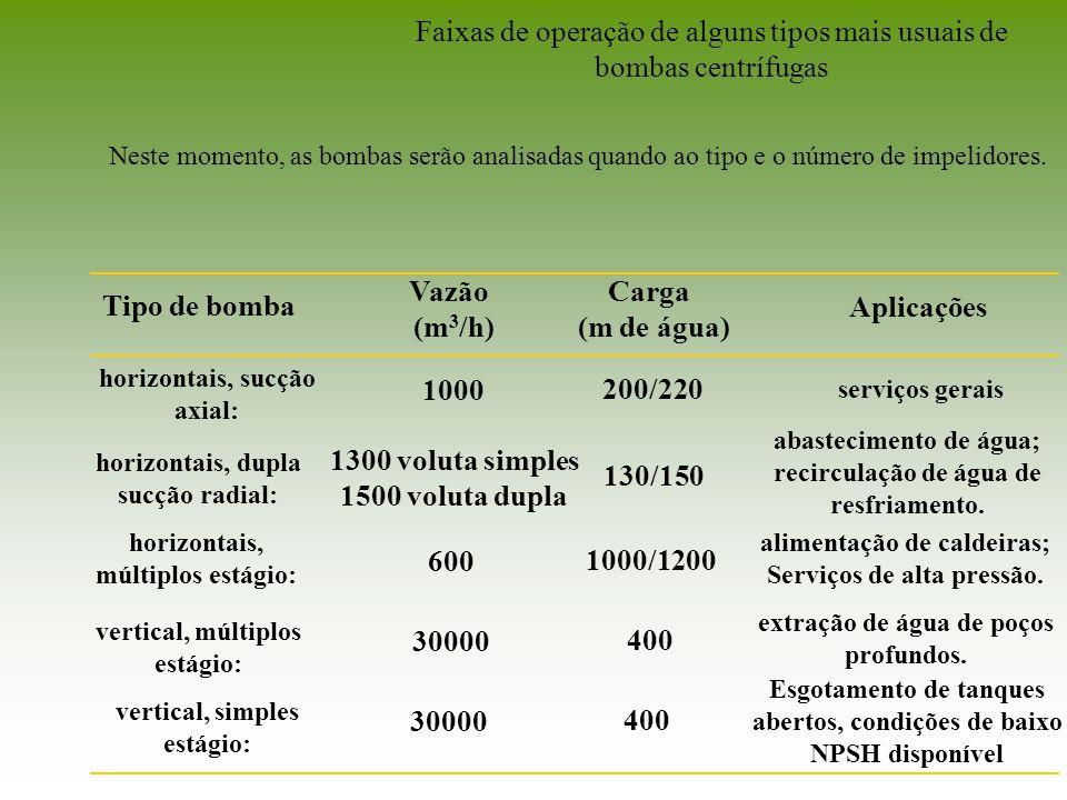 Faixas de operação de alguns tipos mais usuais de bombas centrífugas Neste momento, as bombas serão analisadas quando ao tipo e o número de impelidore