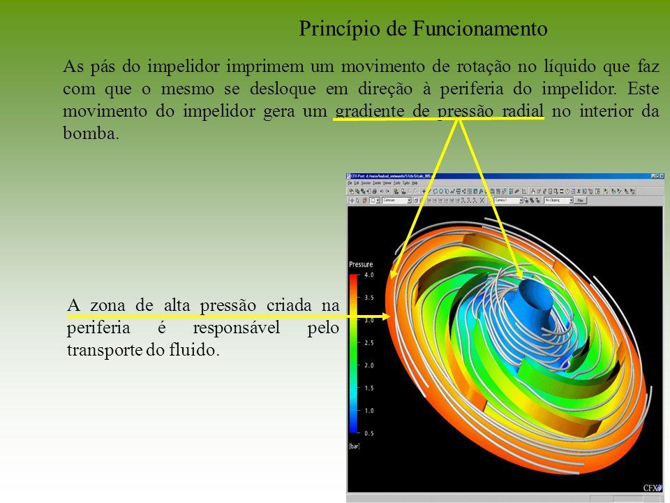 As pás do impelidor imprimem um movimento de rotação no líquido que faz com que o mesmo se desloque em direção à periferia do impelidor. Este moviment