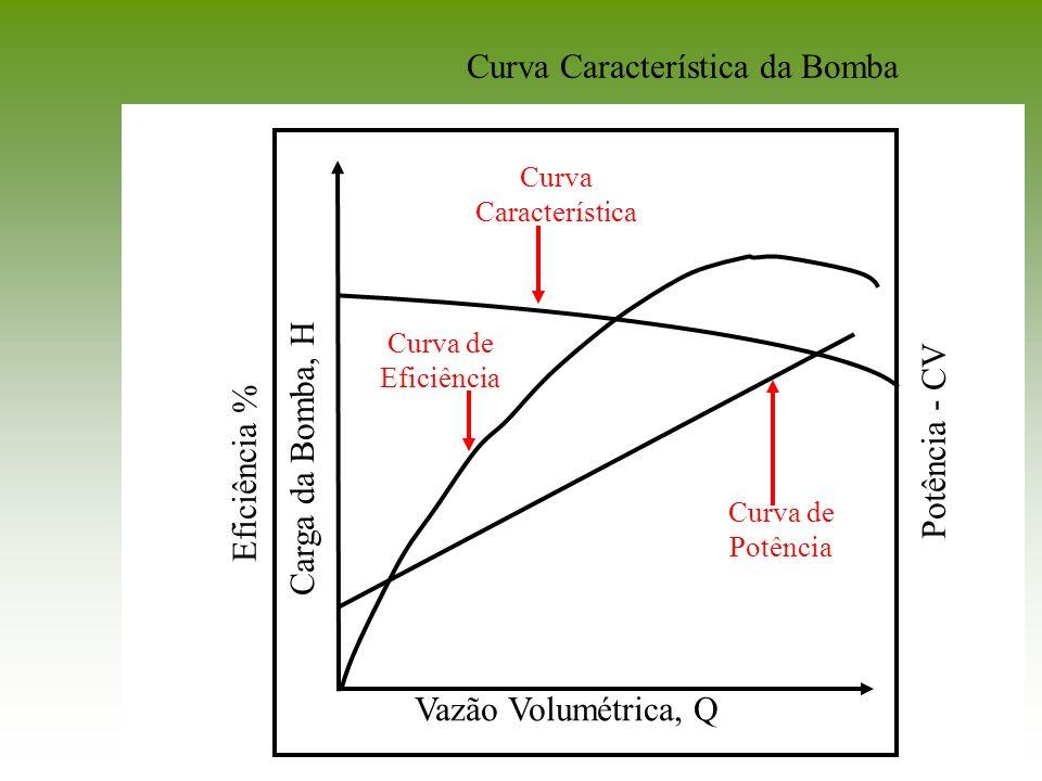Curva Característica da Bomba Carga da Bomba, H Vazão Volumétrica, Q Eficiência % Curva de Potência Potência - CV Curva de Eficiência Curva Caracterís