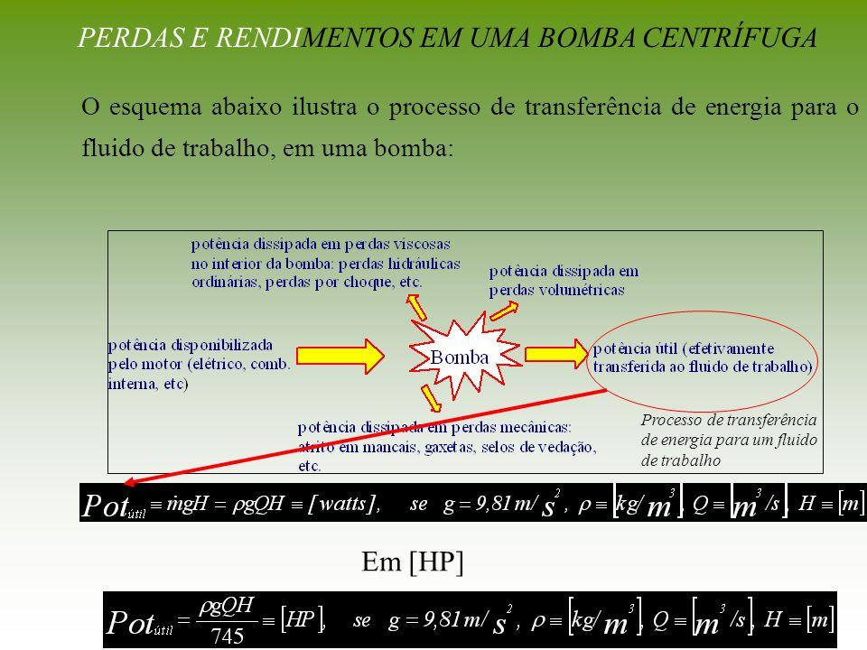 O esquema abaixo ilustra o processo de transferência de energia para o fluido de trabalho, em uma bomba: Processo de transferência de energia para um