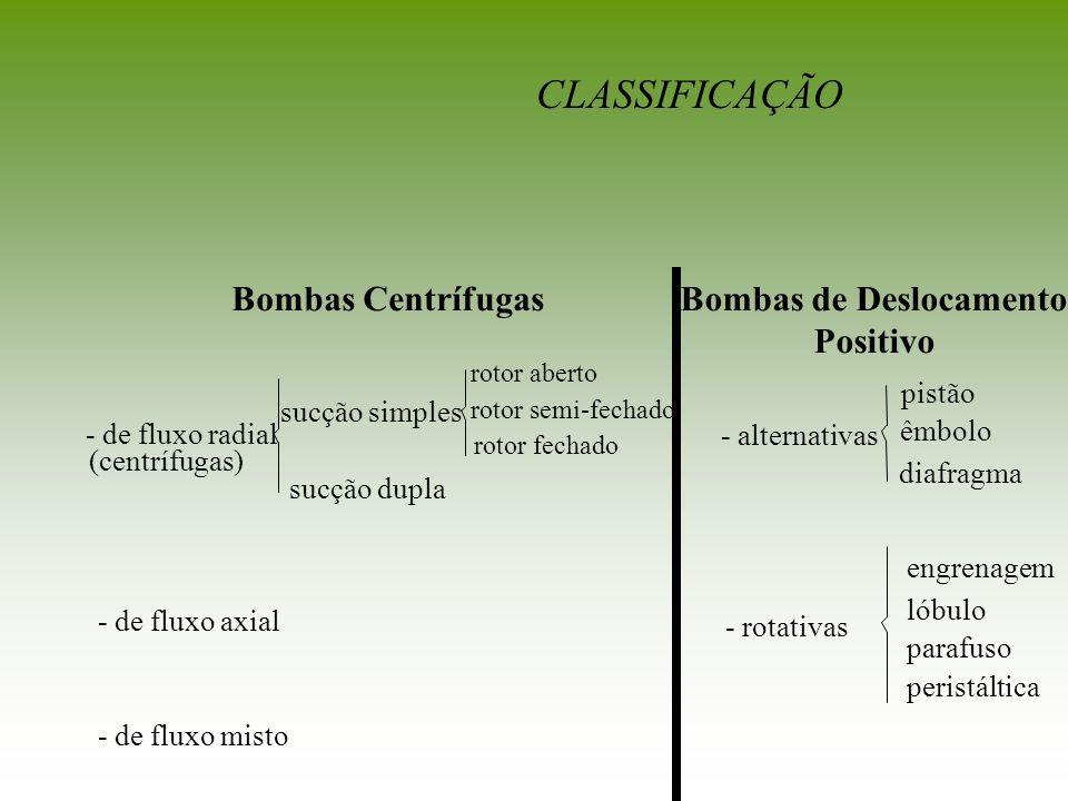 Cada bomba irá operar com: Vazão = Q e H = H T /2 Cada bomba irá operar com: Bomba 1 : Vazão = Q e H 1 Bomba 2 : Vazão = Q e H 2 Ponto de Trabalho: (Q,H T ) Q Q Bombas em Série