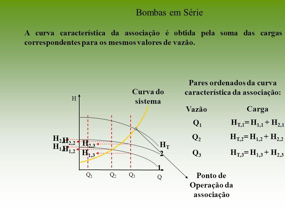 Q 1 2 H Q1Q1 H 1,1 H 2,1 Pares ordenados da curva característica da associação: Vazão Carga Q1Q1 H T,1 = H 1,1 + H 2,1 Q2Q2 H 1,2 H 2,2 Q2Q2 H T,2 = H