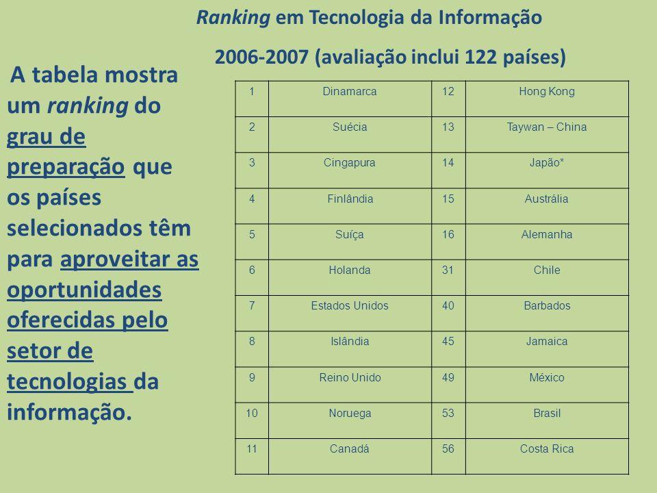 A tabela mostra um ranking do grau de preparação que os países selecionados têm para aproveitar as oportunidades oferecidas pelo setor de tecnologias