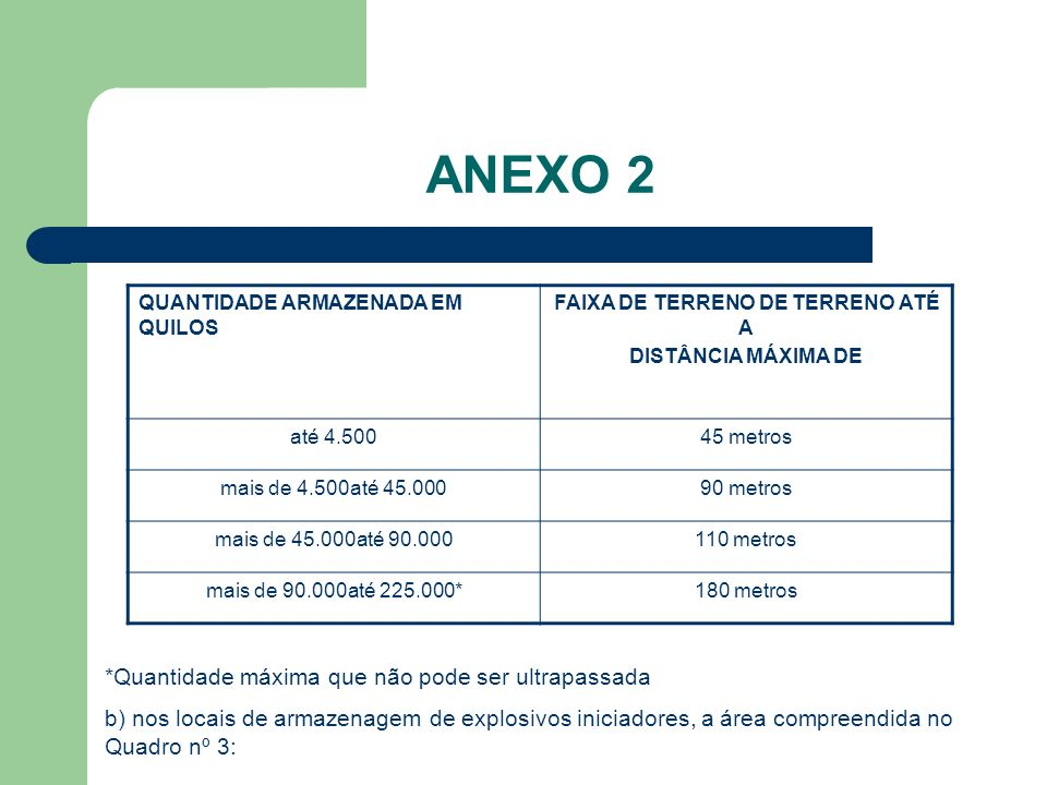 ANEXO 2 QUANTIDADE ARMAZENADA EM QUILOS FAIXA DE TERRENO DE TERRENO ATÉ A DISTÂNCIA MÁXIMA DE até 4.50045 metros mais de 4.500até 45.00090 metros mais de 45.000até 90.000110 metros mais de 90.000até 225.000*180 metros *Quantidade máxima que não pode ser ultrapassada b) nos locais de armazenagem de explosivos iniciadores, a área compreendida no Quadro nº 3: