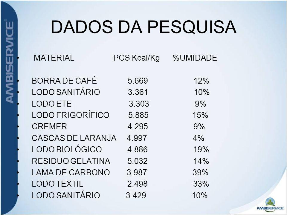 DADOS DA PESQUISA MATERIAL PCS Kcal/Kg %UMIDADE BORRA DE CAFÉ 5.669 12% LODO SANITÁRIO 3.361 10% LODO ETE 3.303 9% LODO FRIGORÍFICO 5.885 15% CREMER 4.295 9% CASCAS DE LARANJA 4.997 4% LODO BIOLÓGICO 4.886 19% RESIDUO GELATINA 5.032 14% LAMA DE CARBONO 3.987 39% LODO TEXTIL 2.498 33% LODO SANITÁRIO 3.429 10%