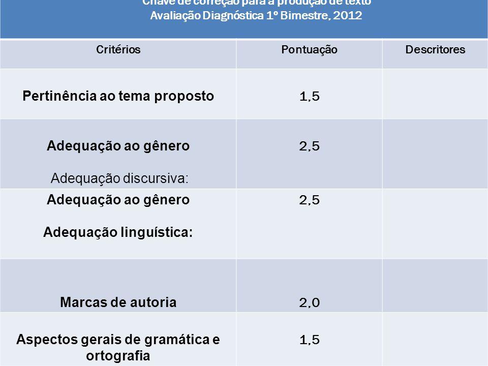 Chave de correção para a produção de texto Avaliação Diagnóstica 1º Bimestre, 2012 CritériosPontuaçãoDescritores Pertinência ao tema proposto 1,5 Adeq