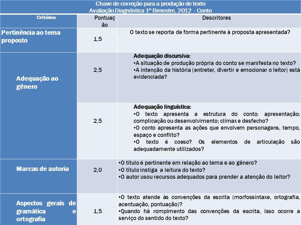 Chave de correção para a produção de texto Avaliação Diagnóstica 1º Bimestre, 2012 - Conto Critérios Pontuaç ão Descritores Pertinência ao tema propos