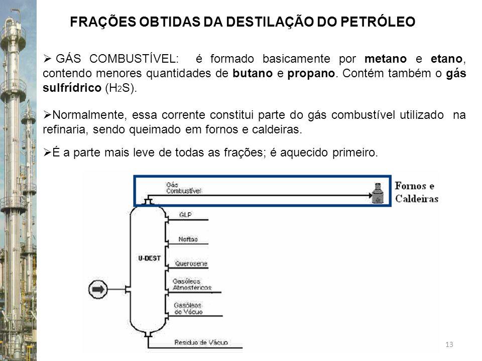13 FRAÇÕES OBTIDAS DA DESTILAÇÃO DO PETRÓLEO GÁS COMBUSTÍVEL: é formado basicamente por metano e etano, contendo menores quantidades de butano e propa